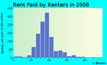Rent paid by renters in 2009 in Los Altos in Dallas neighborhood in TX