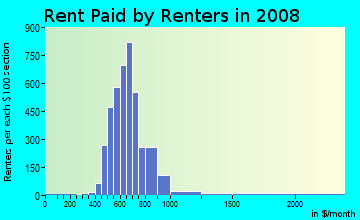 Rent paid by renters in 2009 in Lake Highlands Estates in Dallas neighborhood in TX