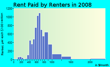 Rent paid by renters in 2009 in Hamilton Park in Dallas neighborhood in TX