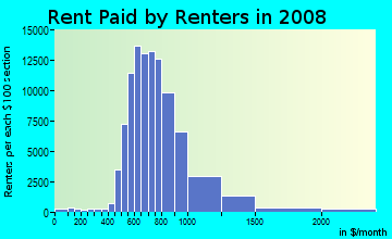 Rent paid by renters in 2009 in North Dallas in Dallas neighborhood in TX