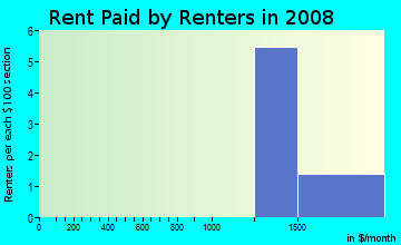 Rent paid by renters in 2009 in West Plano Estates in Plano neighborhood in TX