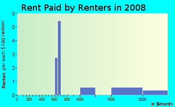 Rent paid by renters in 2009 in Chandlere Crossing in Round Rock neighborhood in TX