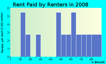 Rent paid by renters in 2009 in Marvin in Paris neighborhood in TX