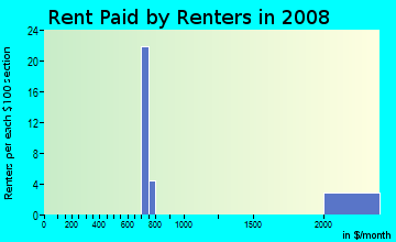 Rent paid by renters in 2009 in Lakeview in Burlingame neighborhood in CA
