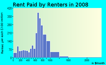 Rent paid by renters in 2009 in Round Rock West in Round Rock neighborhood in TX
