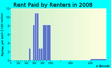Rent paid by renters in 2009 in Desoto Town Center in Desoto neighborhood in TX