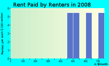 Rent paid by renters in 2009 in Patal in Round Rock neighborhood in TX