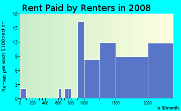 Rent paid by renters in 2009 in Arguello in San Carlos neighborhood in CA