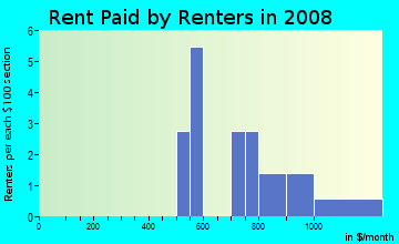Rent paid by renters in 2009 in West End in Midland neighborhood in TX