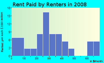 Rent paid by renters in 2009 in Oliver in Bryan neighborhood in TX