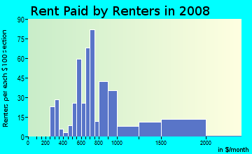 Rent paid by renters in 2009 in Grandview North in Provo neighborhood in UT