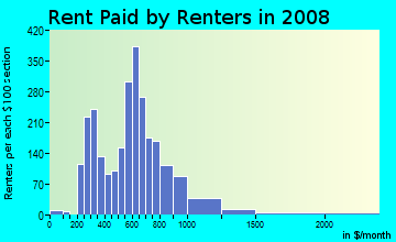 Rent paid by renters in 2009 in North Park in Provo neighborhood in UT