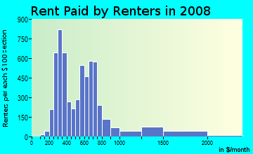 Rent paid by renters in 2009 in Joaquin in Provo neighborhood in UT