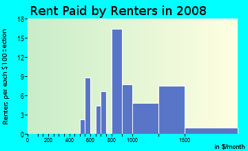 Rent paid by renters in 2009 in Riverbottoms in Provo neighborhood in UT