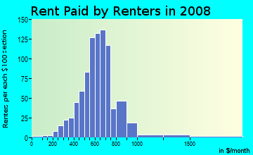 Rent paid by renters in 2009 in Central Business District in Provo neighborhood in UT