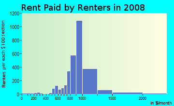 Rent paid by renters in 2009 in Greenbrier in Chesapeake neighborhood in VA