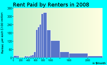 Rent paid by renters in 2009 in Pleasant Grove in Chesapeake neighborhood in VA