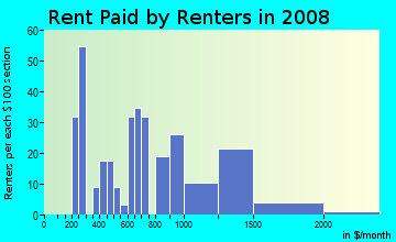 Rent paid by renters in 2009 in Fentress Historic District in Chesapeake neighborhood in VA