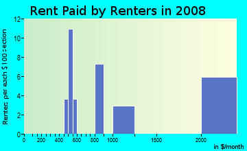 Rent paid by renters in 2009 in Woodmont in Arlington neighborhood in VA
