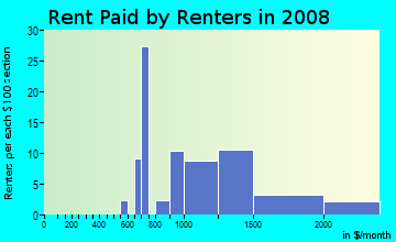 Rent paid by renters in 2009 in Washington Square in San Leandro neighborhood in CA