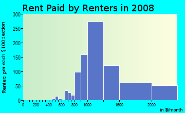 Rent paid by renters in 2009 in Penrose in Arlington neighborhood in VA