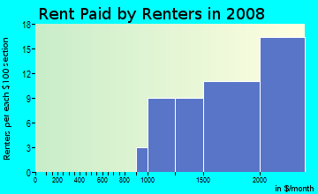 Rent paid by renters in 2009 in Maywood in Arlington neighborhood in VA