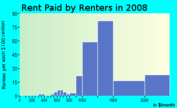 Rent paid by renters in 2009 in Madison Manor in Arlington neighborhood in VA