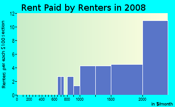 Rent paid by renters in 2009 in Lee-Harrison in Arlington neighborhood in VA