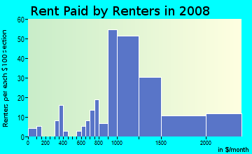 Rent paid by renters in 2009 in Glencarlyn in Arlington neighborhood in VA