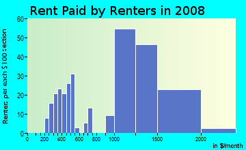 Rent paid by renters in 2009 in Manor in San Leandro neighborhood in CA