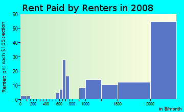 Rent paid by renters in 2009 in East Falls Church in Arlington neighborhood in VA