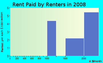 Rent paid by renters in 2009 in Cherry Valley Nature Area in Arlington neighborhood in VA