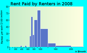 Rent paid by renters in 2009 in Broadmoor in San Leandro neighborhood in CA