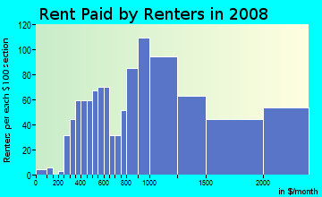 Rent paid by renters in 2009 in Mission Hills in San Diego neighborhood in CA