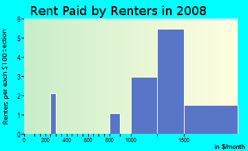 Rent paid by renters in 2009 in Tijuana River Valley in San Diego neighborhood in CA
