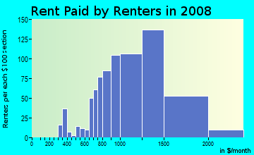 Rent paid by renters in 2009 in Paradise Hills in San Diego neighborhood in CA