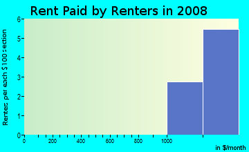 Rent paid by renters in 2009 in La Fontaine in Williamsburg neighborhood in VA