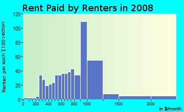 Rent paid by renters in 2009 in Little Italy in San Diego neighborhood in CA