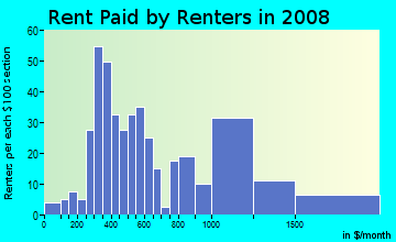 Rent paid by renters in 2009 in Main/Patrick Henry in Blacksburg neighborhood in VA