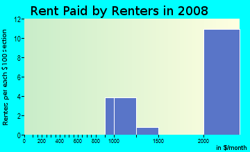 Rent paid by renters in 2009 in Country Club Manor in Arlington neighborhood in VA