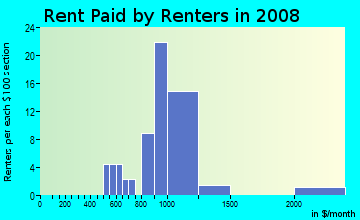 Rent paid by renters in 2009 in Otay Mesa in San Diego neighborhood in CA