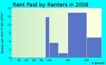 Rent paid by renters in 2009 in Kings Park in Springfield neighborhood in VA