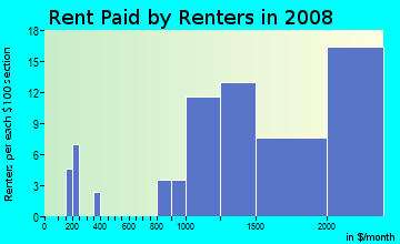 Rent paid by renters in 2009 in Beverly Forest in Springfield neighborhood in VA