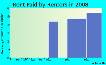 Rent paid by renters in 2009 in Loisdale Estates in Springfield neighborhood in VA