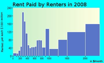 Rent paid by renters in 2009 in Marina in San Diego neighborhood in CA