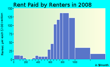 Rent paid by renters in 2009 in Shelltown in San Diego neighborhood in CA