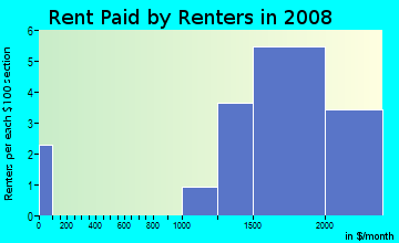 Rent paid by renters in 2009 in Hollindale in Alexandria neighborhood in VA