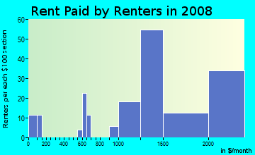 Rent paid by renters in 2009 in Bucknell Manor in Alexandria neighborhood in VA