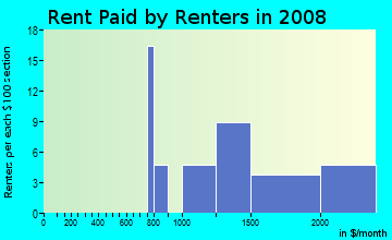 Rent paid by renters in 2009 in Cameron Villa Farms in Alexandria neighborhood in VA
