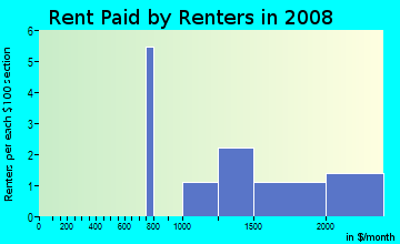 Rent paid by renters in 2009 in Kathmoor in Alexandria neighborhood in VA